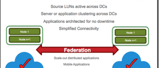 Storage and Datacenter Virtualization – Points to Consider