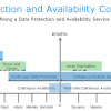 Data Protection and Availability Service Catalogue – New Year, New Division, New Value Proposition