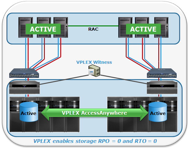 VPLEX Metro and Oracle RAC - it's CERTIFIED! - The Storage Chap ...