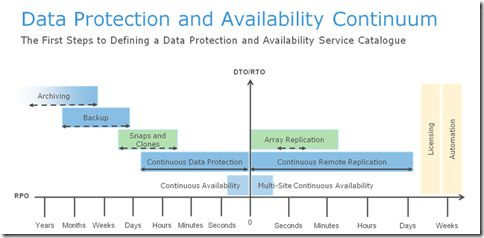 Data Protection and Availability Service Catalogue and Continuum