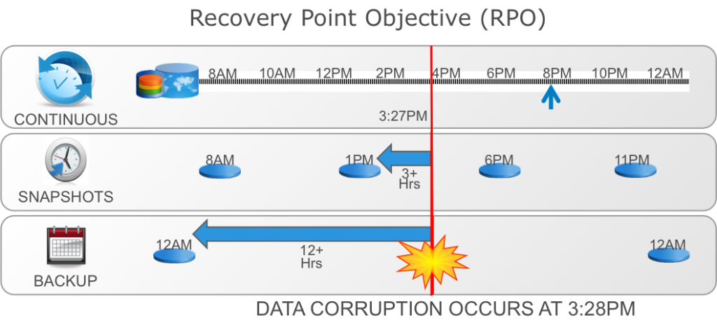 Augmenting Backup and Recovery with RecoverPoint Local